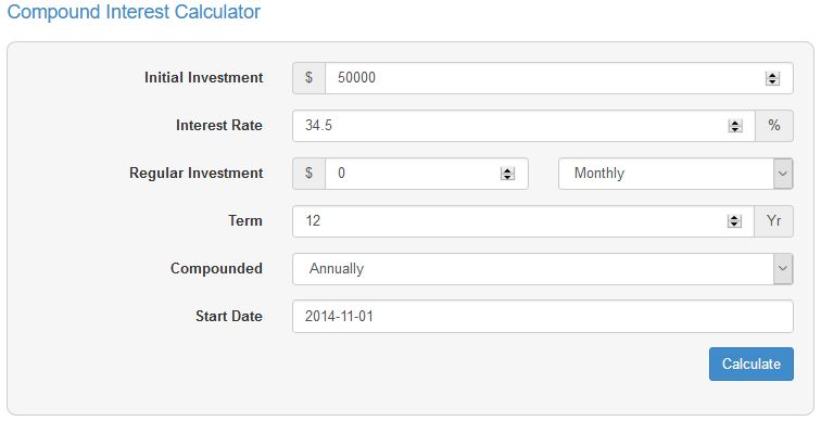 The Calculator Below Shows That In 2015 And My First Full Year Of Trading I Would Have Produced A Return 18124 Which Is Average Income